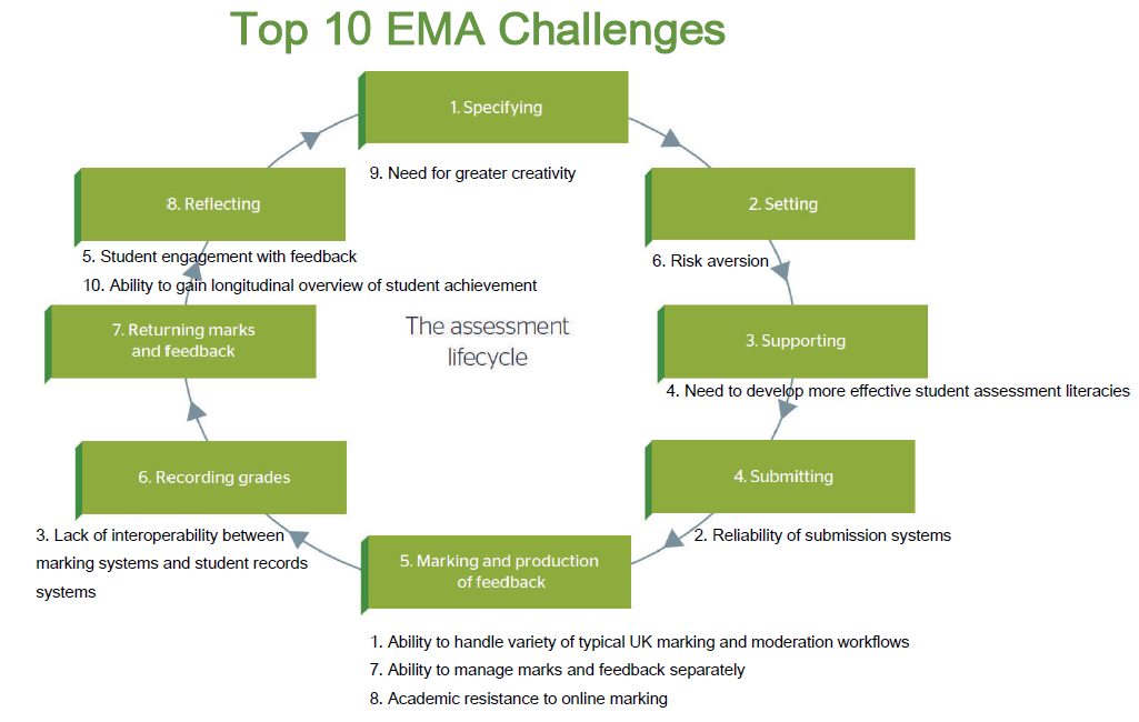 The Top 10 Challenges Of Special >> Establishing Priorities For Action Electronic Management Of Assessment