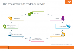 Lifecycle Jisc brand